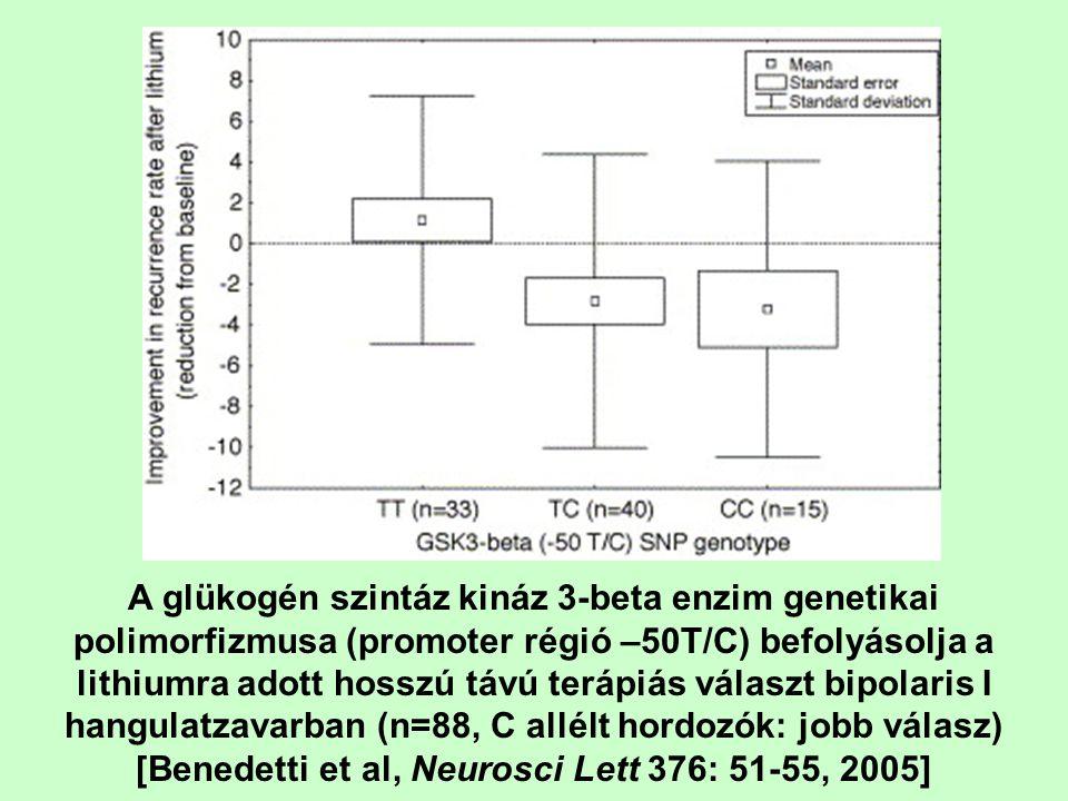 A glükogén szintáz kináz 3-beta enzim genetikai polimorfizmusa (promoter régió –50T/C) befolyásolja a lithiumra adott hosszú távú terápiás választ bipolaris I hangulatzavarban (n=88, C allélt hordozók: jobb válasz) [Benedetti et al, Neurosci Lett 376: 51-55, 2005]